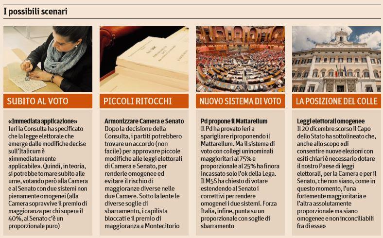 italicum consultellum 3