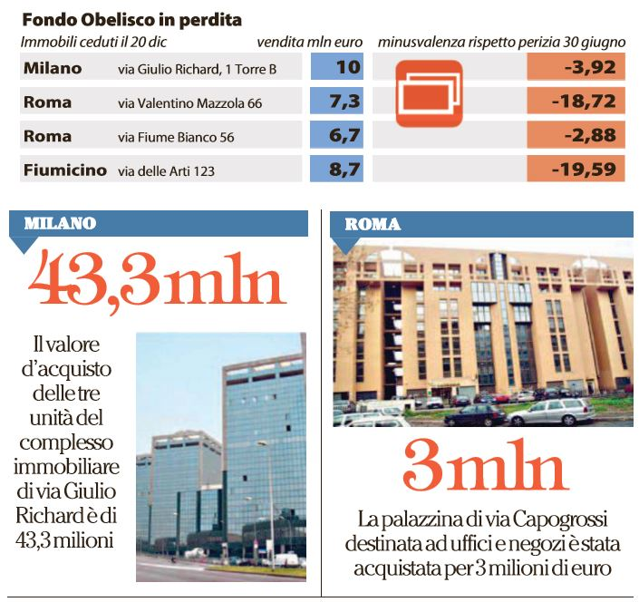 poste fondo invest real security