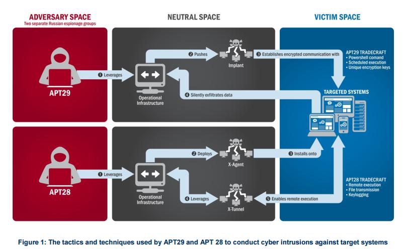russia hacker dni fbi cia dossier putin