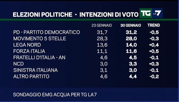 sondaggio emg pd m5s