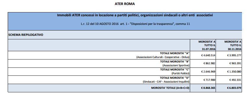 ater morosità radicali roma - 3