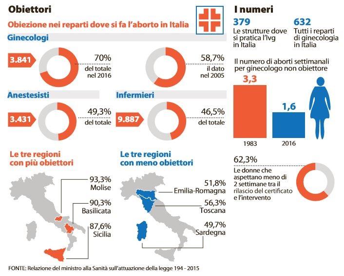 Roma, il San Camillo assume medici non obiettori