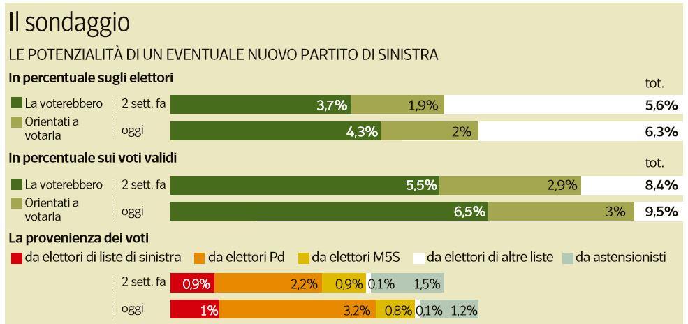 sondaggio partito sinistra