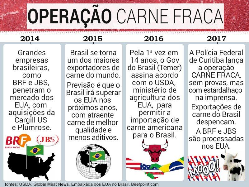 Operação Carne Fraca 1 carne brasiliana