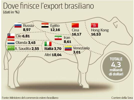 carne brasiliana avariata