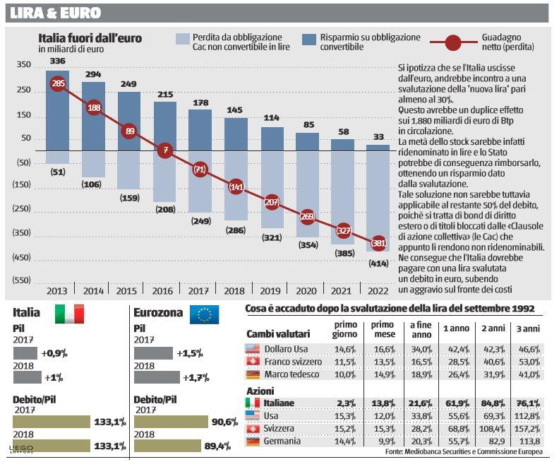 italia fuori dall'euro 1 italexit