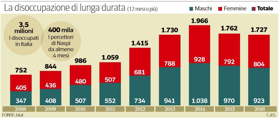 naspi disoccupazione italia