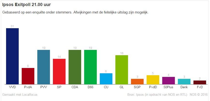 olanda exit poll