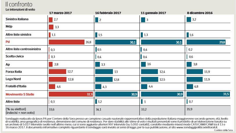 sondaggio m5s partito democratico