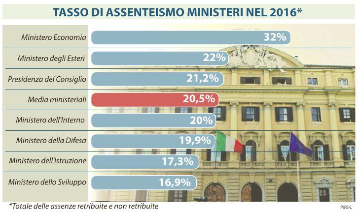 tasso assenteismo ministeri