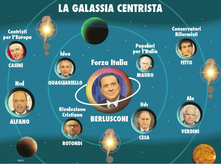 tutti i centristi d'italia
