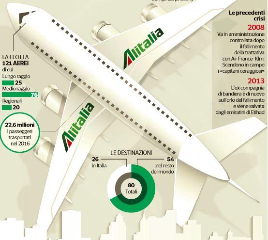 Lufthansa: nessuna intenzione di acquistare Alitalia