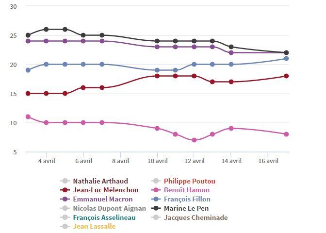 elezioni francia sondaggi