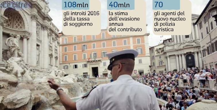 polizia turistica roma