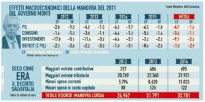 salva italia monti