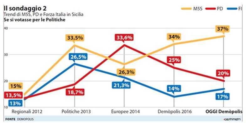 sondaggi m5s sicilia 1