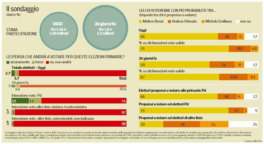 sondaggi primarie