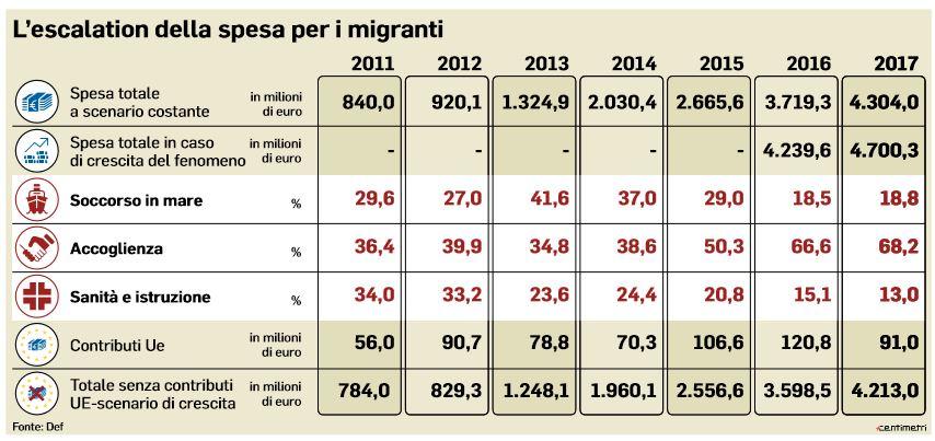 spesa per i migranti