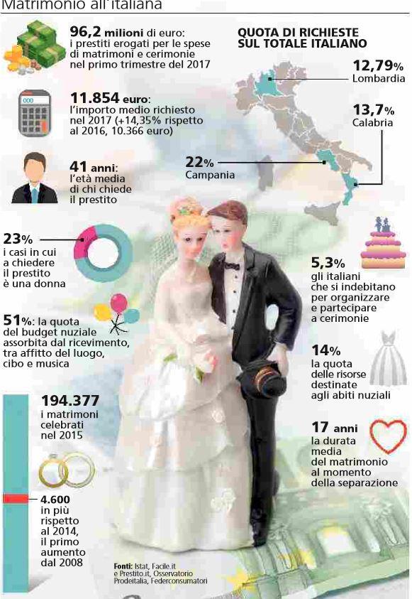Matrimonio In Barca Quanto Costa : Quanto costa un matrimonio nextquotidiano