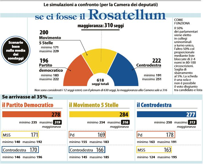 L. elettorale, ok commissione Camera a Rosatellum testo base