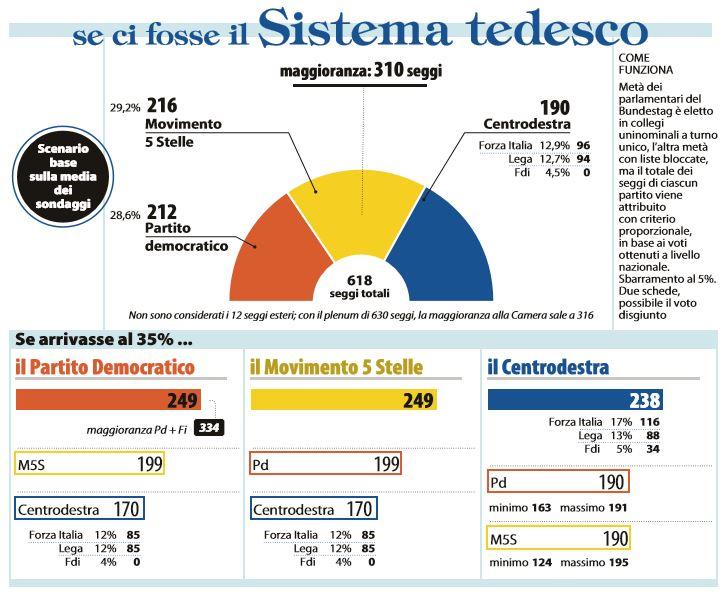 L.elettorale: parte esame testo base, ecco 'Rosatellum'