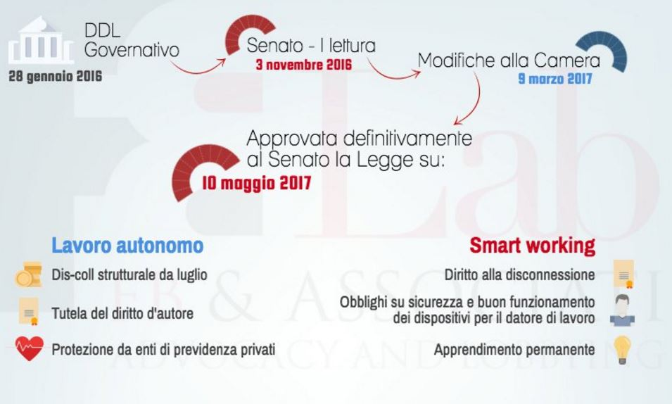smart working lavoro autonomo