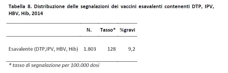 aifa reazioni avverse vaccini rapporto - 4