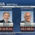 ballottaggio risultati genova