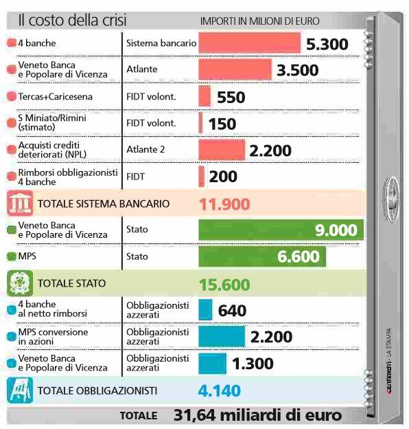 Veneto Banca e Popolare di Vicenza, via libera del governo alla liquidazione