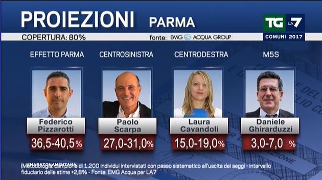 elezioni amministrative exit poll parma