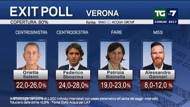 elezioni amministrative exit poll 3