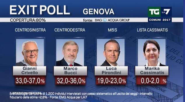 elezioni amministrative exit poll 4