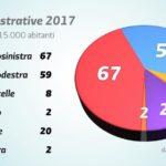 elezioni comunali matteo renzi 3