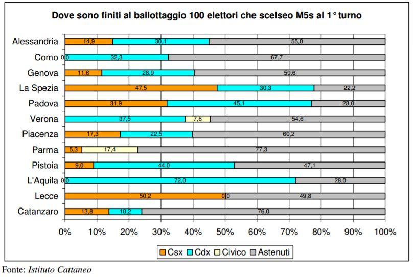 istituto cattaneo elettori m5s