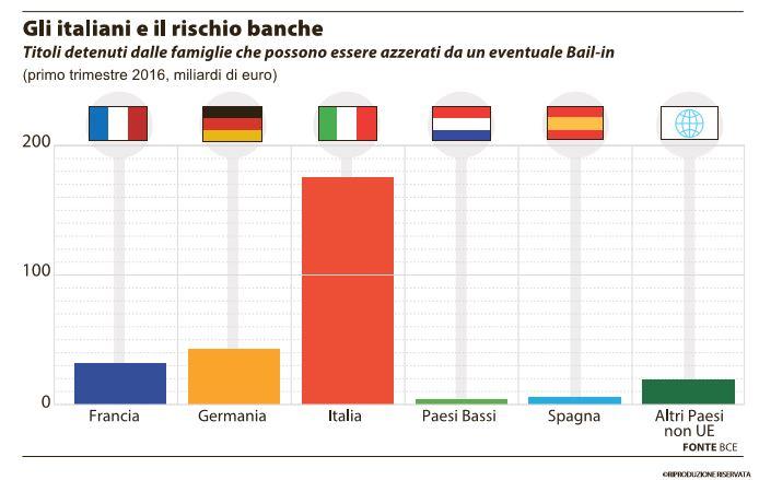 italiani rischio bail in