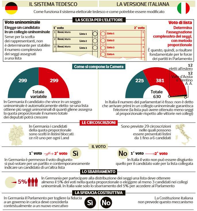 legge elettorale sistema tedesco