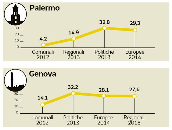 m5s disastro amministrative 1