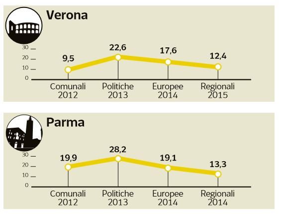 m5s disastro amministrative 2