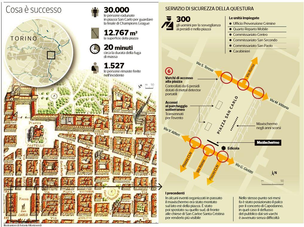 Juve-Real, panico a Torino. Un'ascolana in Piazza San Carlo: