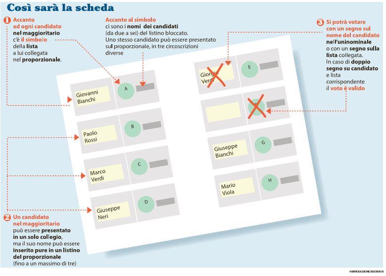 scheda elettorale sistema tedesco