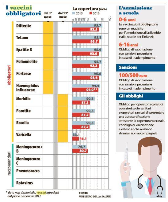 decreto vaccini obbligatori