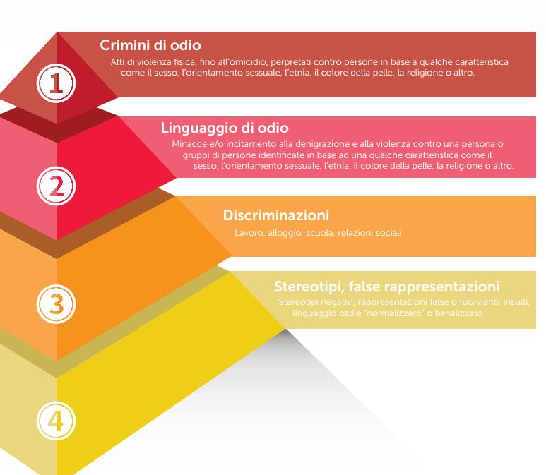 jo cox piramide dell'odio immigrazione -1