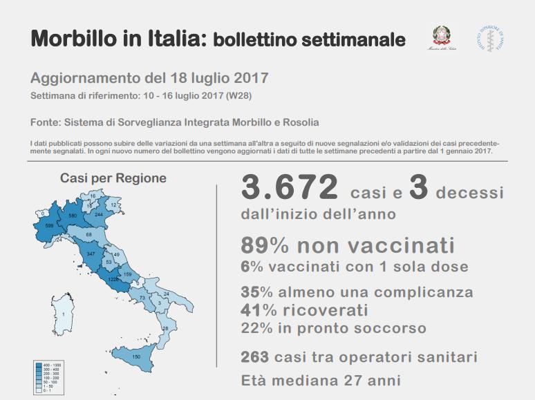 ## Vaccini: Senato consegna a Camera dl profondamente modificato