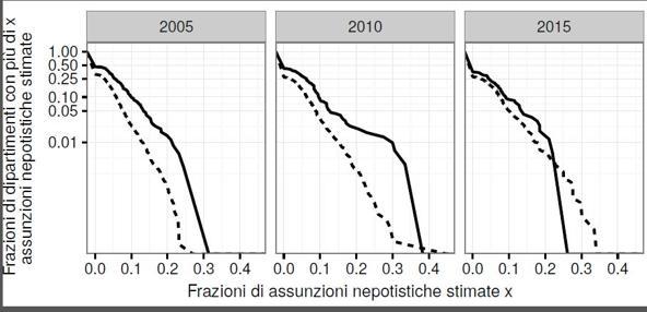 nepotismo record università italiane 1