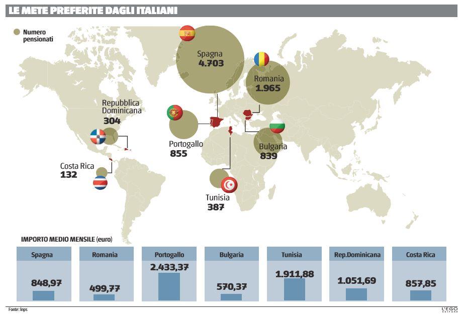 pensioni pagate all'estero 1