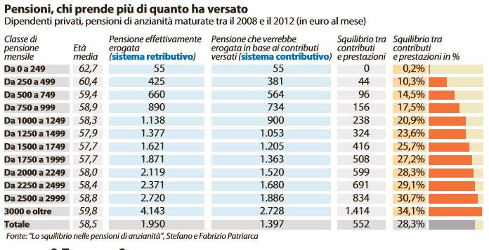 pensioni retributivo contributivo