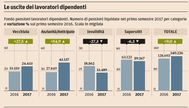 pensioni uscite anticipate 2017