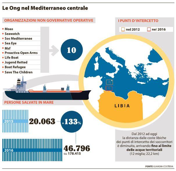 Migranti, Italia pronta a concedere 200mila visti temporanei