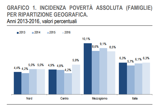 povertà assoluta istat - 2