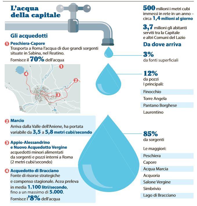 Emergenza acqua a Roma, Acea promette: mai più situazioni come questa
